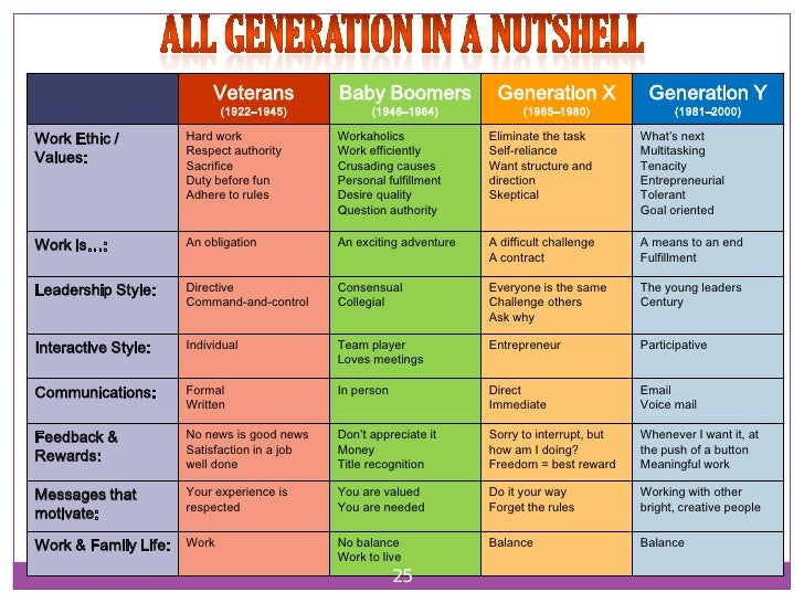 generation x vs generation y essay Strauss & howe, the social historians known for pioneering generational theory[1], would say that gen x (the 13th generation) and gen y (the millennial generation) each have the traits of their corresponding generational archetypes generati.