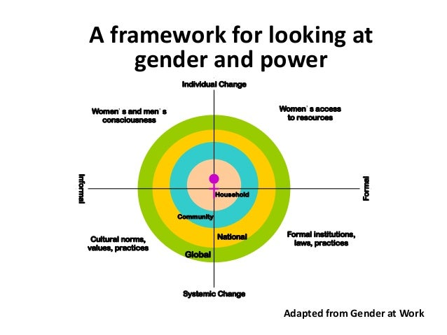 an analysis of gender