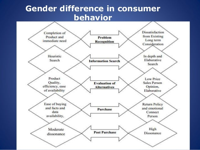 gender identity in consumer behaviour We welcome papers that address any aspect of gender marketing and consumer behaviour not included in the following tracks that nevertheless reflects the overall theme of the conference list of tracks gender identity.