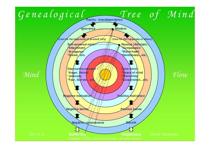 Genealogical                          Reality : Interdependence                                                           ...