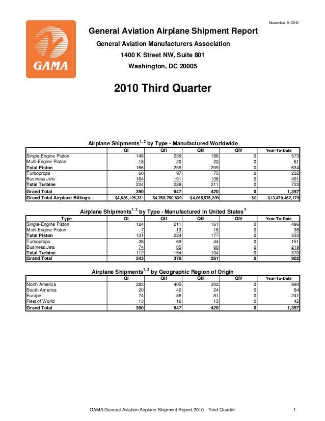 QI QII QIII QIV Year-To-Date Single-Engine Piston 148 239 186 0 573 Multi-Engine Piston 18 20 23 0 61 Total Piston 166 259...