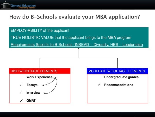 mba program essays Professionally edited mba essay - discuss the factors that influenced your career decisions to date also discuss your career plans and why you want to obtain an mba.