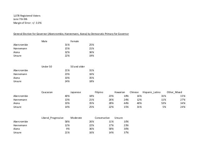 1,078 Registered Voters June 7th-9th Margin of Error: +/- 3.0% General Election for Governor (Abercrombie, Hannemann, Aion...