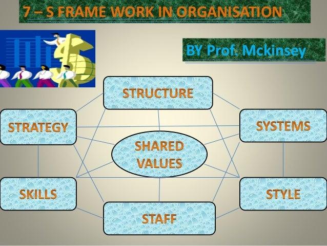 7 – S FRAME WORK IN ORGANISATION BY Prof. Mckinsey