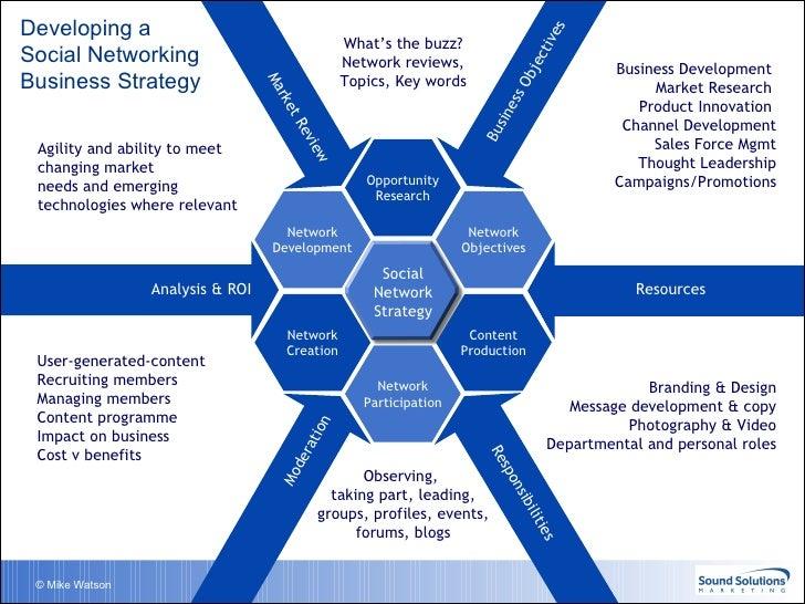 network development analysis