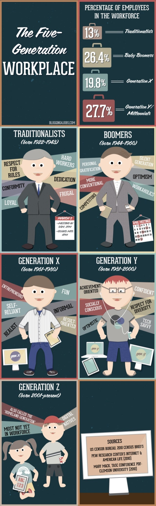 Generations workplace