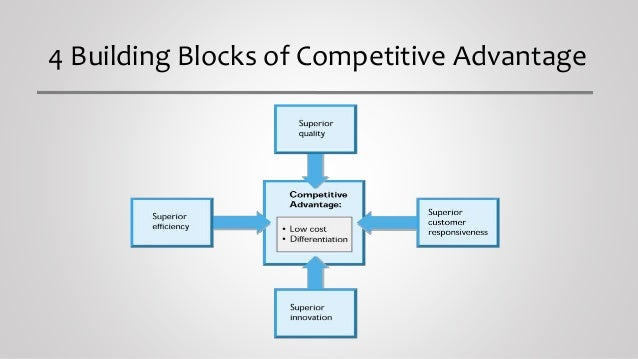 Generic building blocks of sustainable competitive advantage