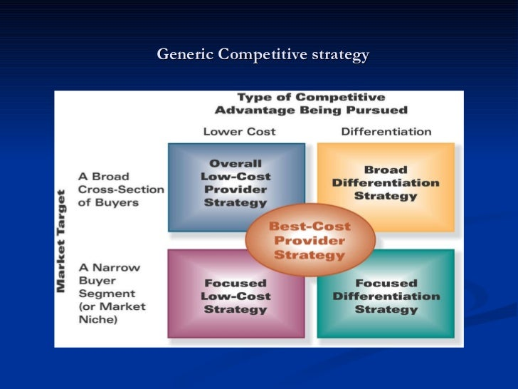 Michael porter generic strategies