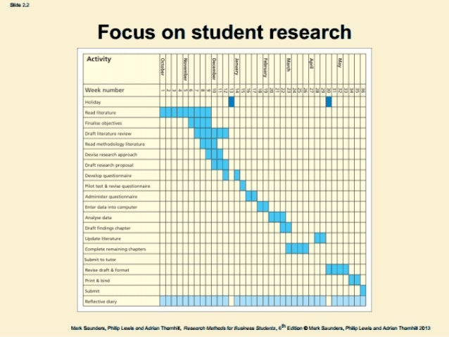 Phd research proposal gantt chart