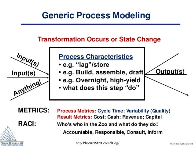 Generic Process Modeling Input(s) Output(s) METRICS: Process Metrics: Cycle Time; Variability (Quality) Result Metrics: Co...