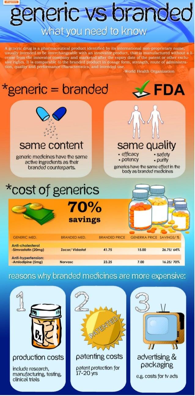 Generic versus brand name Medication