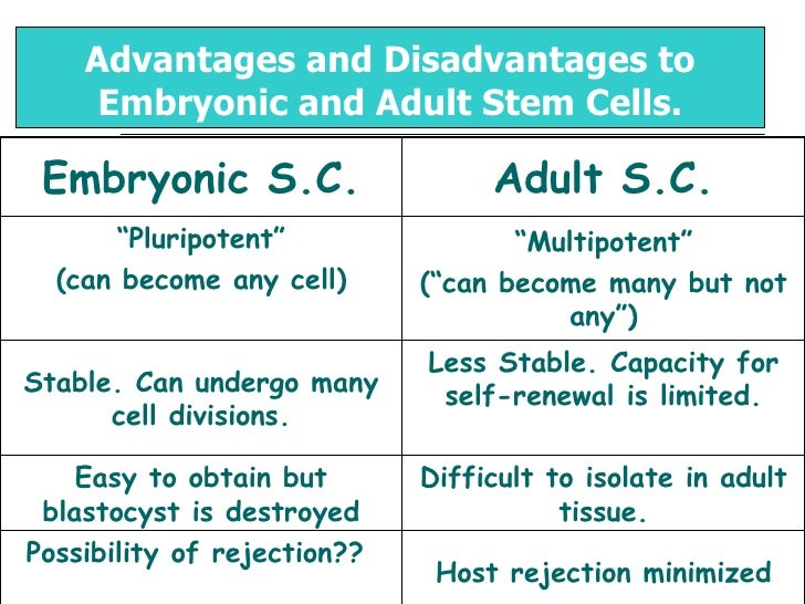 embryonic vs adult stem cell research Do you know the difference between embryonic and adult stem cell research dr david prentice kicked off oregon right to life's camp caleb with an.