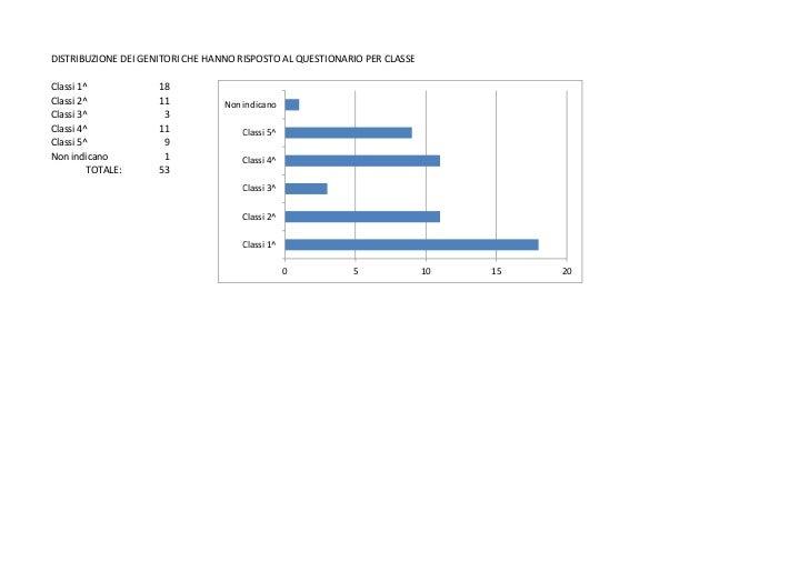 DISTRIBUZIONE DEI GENITORI CHE HANNO RISPOSTO AL QUESTIONARIO PER CLASSEClassi 1^            18Classi 2^            11    ...