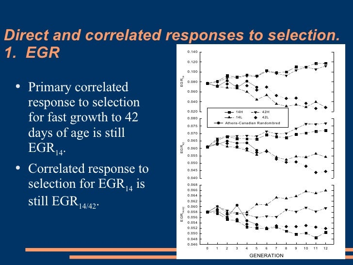 Direct and correlated responses to selection.  1.  EGR <ul><li>Primary correlated response to selection for fast growth to...