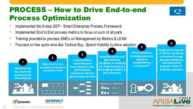 genpact global leader in managing business processes Genpact limited (nyse: g), a global leader in business process and technology management services, leverages the power of smarter processes, smarter analytics and smarter technology to help its clients drive intelligence across their enterprise.