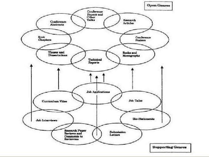 Critical Approach/Genre Interpretation dissertation