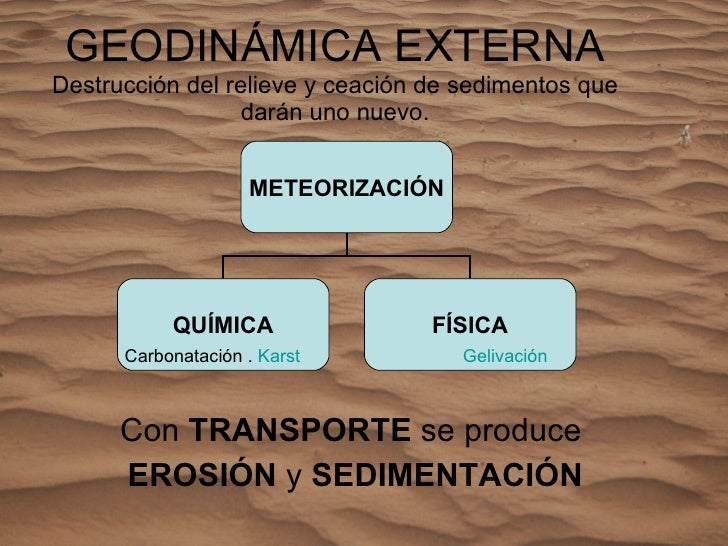 GEODINÁMICA EXTERNA Destrucción del relieve y ceación de sedimentos que darán uno nuevo. Con  TRANSPORTE  se produce  EROS...