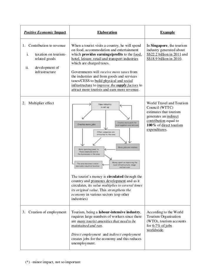 Positive Economic Impact                       Elaboration                                Example1. Contribution to revenu...