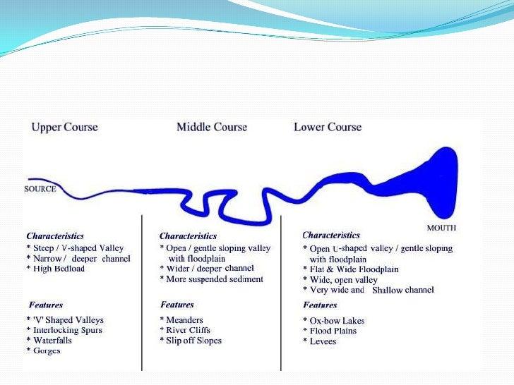 suspension diagram geography & i study uk igcse geography rivers  : suspension diagram geography - findchart.co