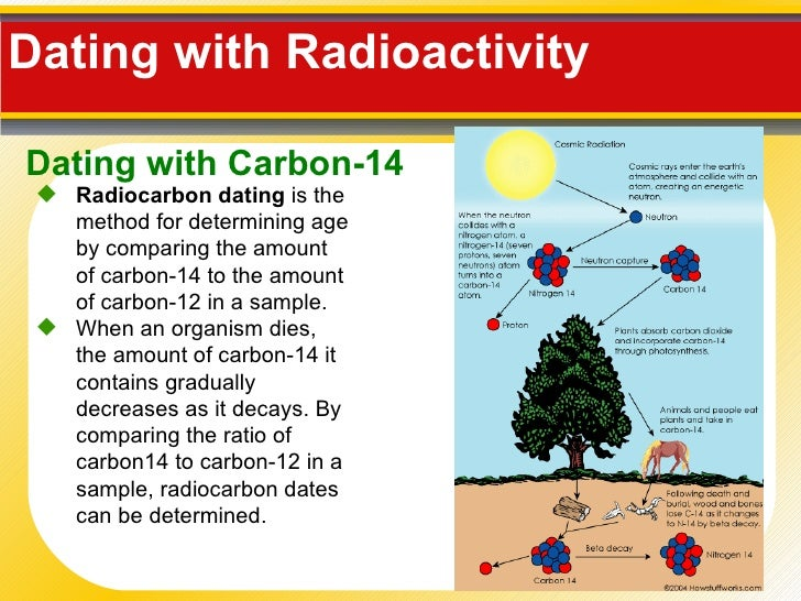 How does carbon dating method work