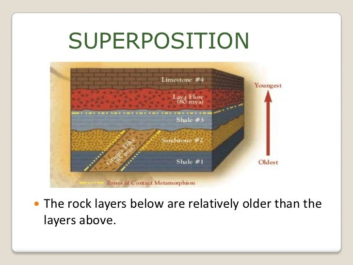 Law of superposition  Wikipedia
