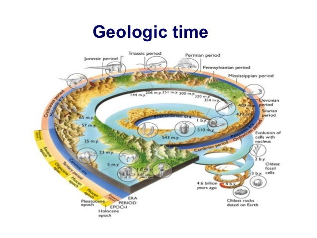 Laboratory eight dating of rocks fossils and geologic events