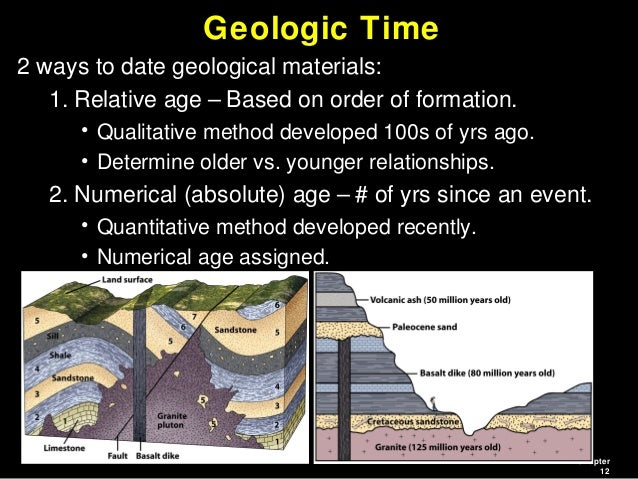 from Santana absolute vs relative dating of fossils