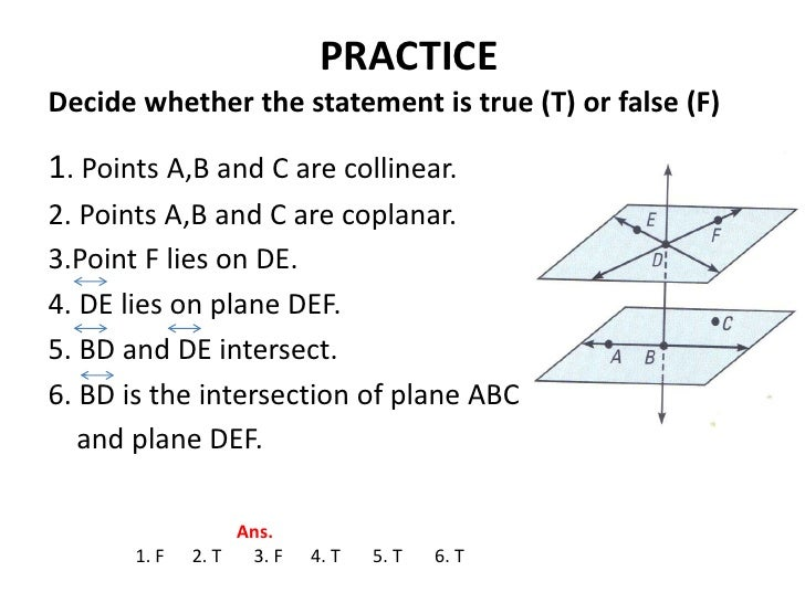 What does a plane look like in math terms?