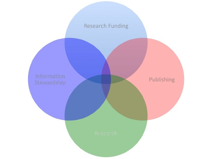 (One Possible) Future of Scholarly Communication