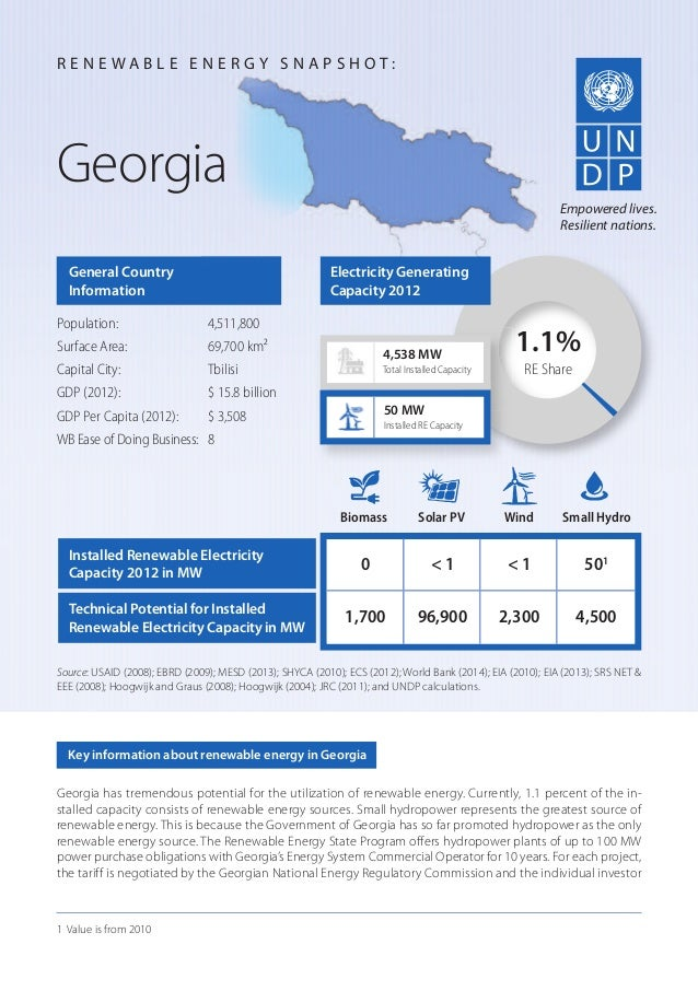 Georgia has tremendous potential for the utilization of renewable energy. Currently, 1.1 percent of the in- stalled capaci...