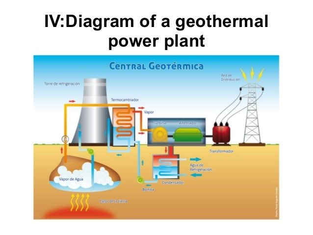 Geothermal Energy Diagram likewise What Is Geothermal Energy as well ...