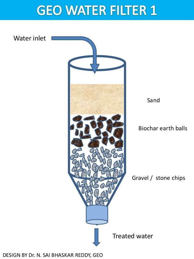 Geo water filters