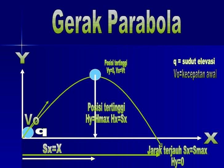 Gerak Parabola Y X Vo Posisi tertinggi Vy=0, Vx=Vt Posisi tertinggi Hy=Hmax Hx=Sx Jarak terjauh Sx=Smax Hy=0 Sx=X q q = su...