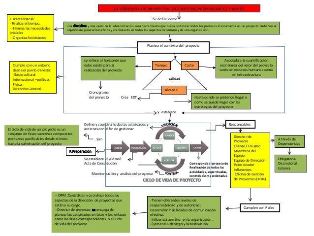 LA GERENCIA DE PROYECTOS ,ELEMENTOS,RESPONSABLES Y ROLESSe define comouna y una rama de la administración, una herramienta...