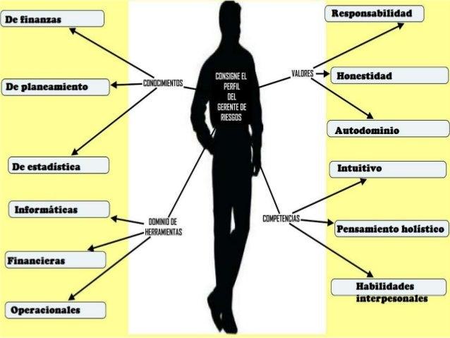 Gerencia de riesgos   trabajo 2 - funciones del gerente de riesgos