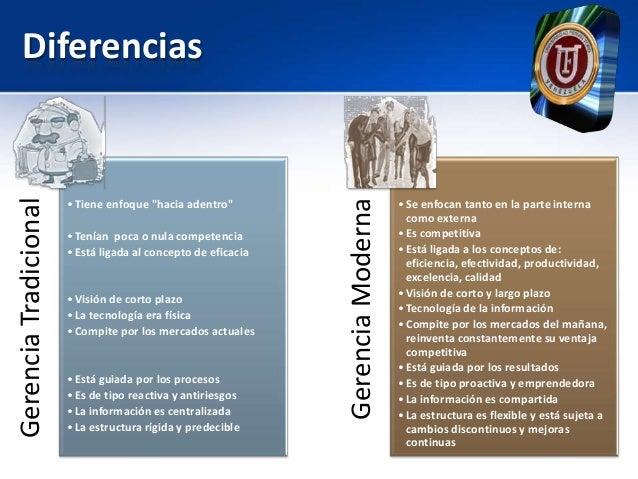 Gerencias tradicional vs gerencia moderna for Oficina tradicional y moderna
