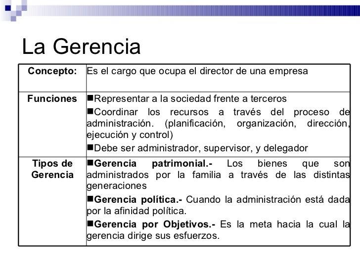 La Gerencia Concepto: Es el cargo que ocupa el director de una empresa Funciones <ul><li>Representar a la sociedad frente ...