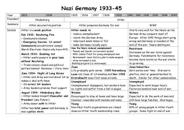 Year 1933 1934 1935 1936 1937 1938 1939 1940 1941 1942 1943 1944 1945President Hindenburg HitlerSummary Hitler secures his...