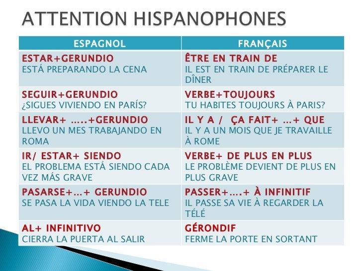 essayer conjugaison espagnol Conjugaison du verbe anglais to try tous les temps conjugaison de to try au masculin conjuguer le verbe anglais to try.