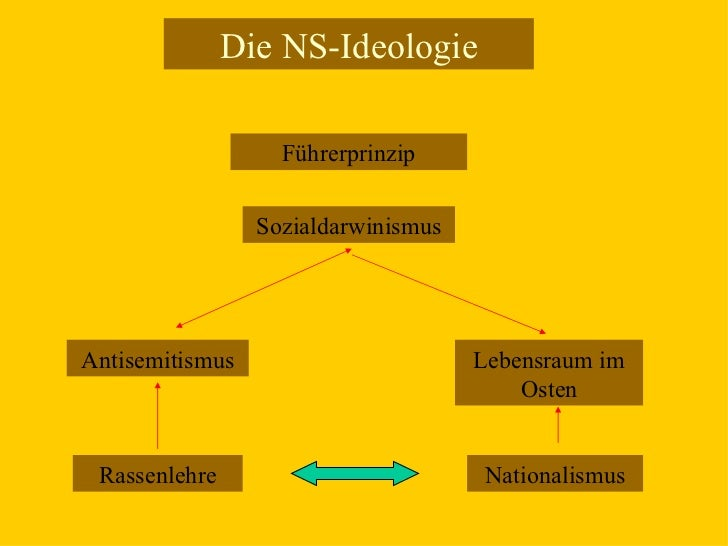 Die NS-Ideologie Rassenlehre Führerprinzip Nationalismus Antisemitismus Lebensraum im Osten Sozialdarwinismus