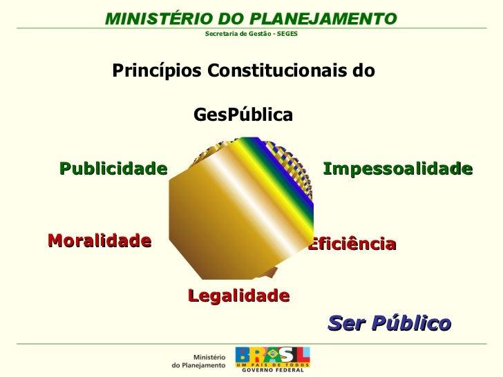Princípios Constitucionais do  GesPública   Ser Público Moralidade Publicidade Impessoalidade Eficiência Legalidade