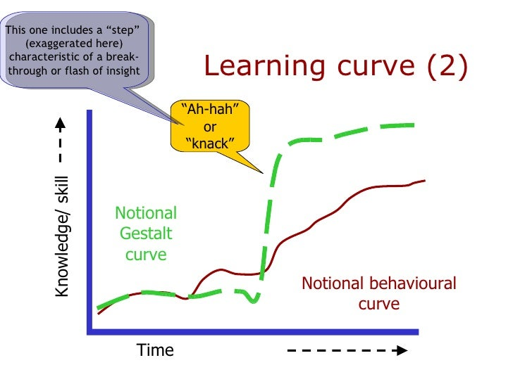 learning curve produced operant conditioning may look something like