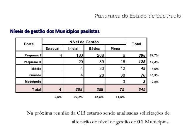 """Política da Assistencia Social no Estado de São Paulo no Sistema Único da Assistencia Social"" - Parte 2"