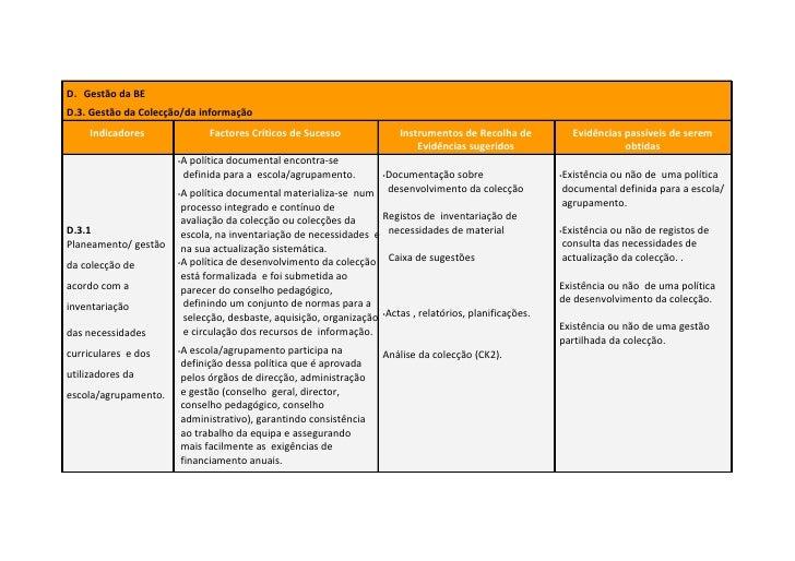 D. Gestão da BE D.3. Gestão da Colecção/da informação      Indicadores             Factores Críticos de Sucesso           ...