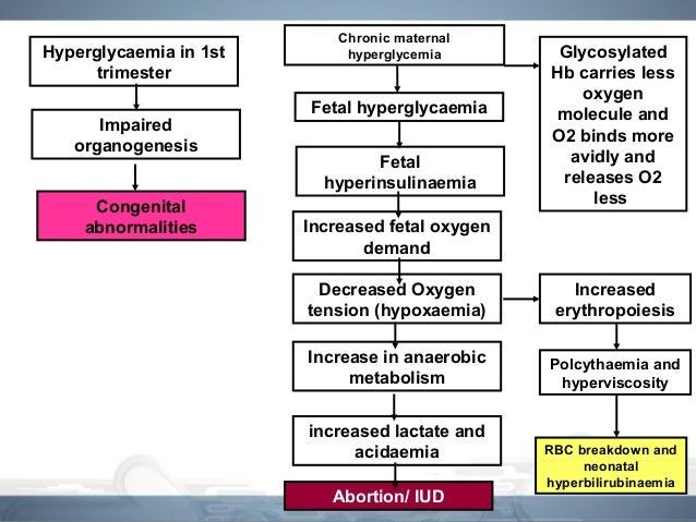causes of gestational diabetes mellitus pdf