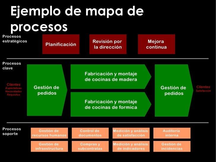 Gesti n por for Mapeo de procesos ejemplo