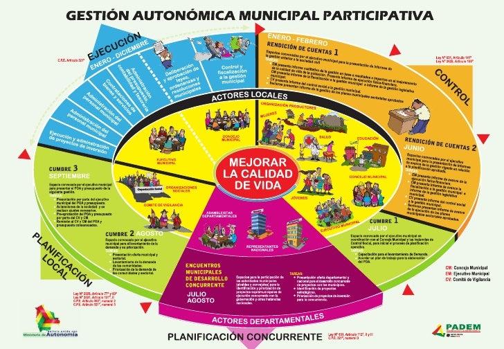 Afiche Gestión Autonómica Municipal Participativa