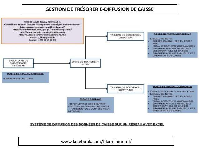 www.facebook.com/fikorichmond/ GESTION DE TRÉSORERIE-DIFFUSION DE CAISSE
