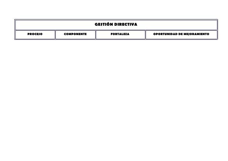 GESTIÓN DIRECTIVA  PROCESO   COMPONENTE         FORTALEZA     OPORTUNIDAD DE MEJORAMIENTO