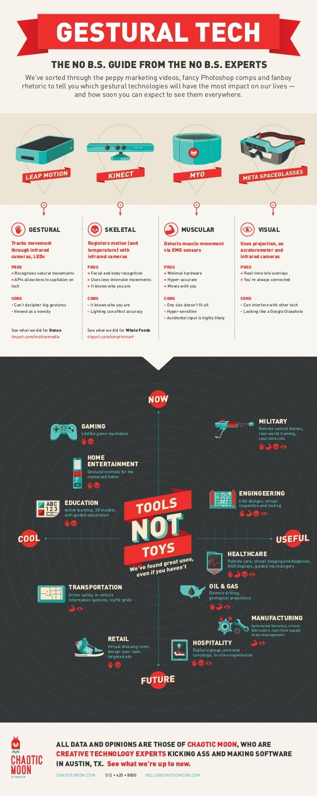 GESTURAL TECH THE NO B.S. GUIDE FROM THE NO B.S. EXPERTS We've sorted through the peppy marketing videos, fancy Photoshop ...